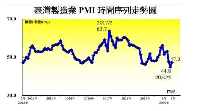 6月製造業PMI反轉回升 二大產業已轉為擴張