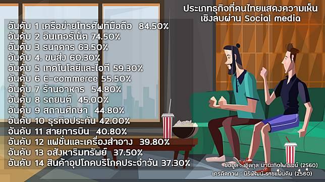 """14สินค้าบริการที่คนไทยบ่น""""ไม่พอใจ""""มากสุด"""