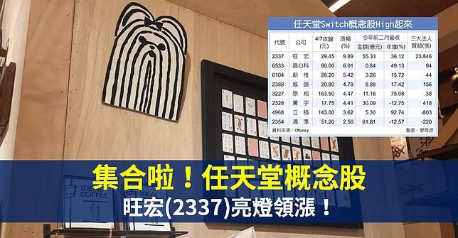 【籌碼K晨報】新品上市+疫情助漲... Switch 搶到缺貨,8 檔「任天堂概念股」發威!