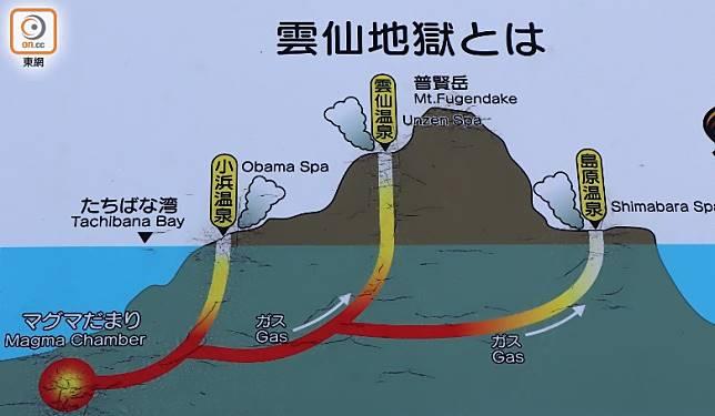 雲仙地獄泉湯源自柑橘灣海底岩漿的高溫氣體,結合雲仙山間地下水混合而成。(劉達衡攝)