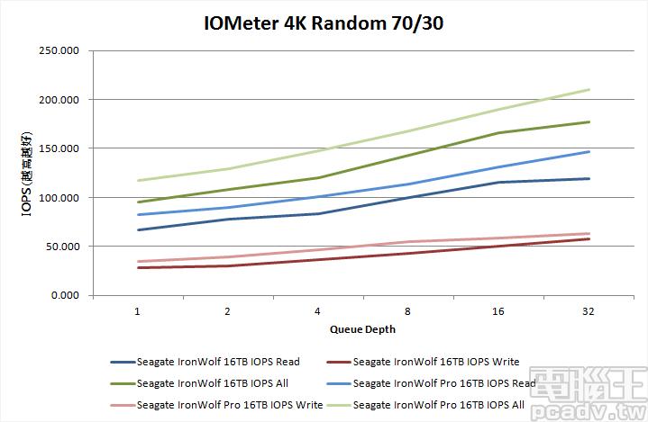 ▲ 將 IOMeter 100% 隨機,讀寫比例各占 70% 和 30% 繪製成趨勢圖,能夠看出 IronWolf 16TB 和 IronWolf Pro 16TB IOPS 表現均可跟隨佇列深度而成長。