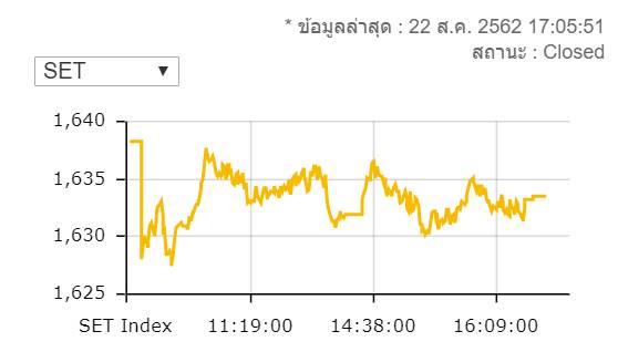 หุ้นไทยปิดร่วง 4.68 จุดมูลค่าการซื้อขาย 6.6 หมื่นล้านบาท