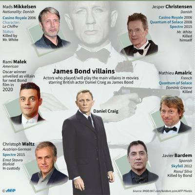 Pemeran James Bond, Daniel Craig, dan para aktor yang sempat masuk bursa penerusnya.