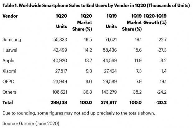 Terpukul COVID-19, Penjualan Ponsel Global Merosot di Q1 2020