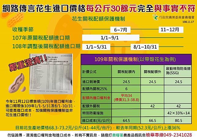 Line群組謠傳,進口花生每公斤只要30多塊,農委會澄清,進口權利金,不是進口價格。圖/農委會提供。
