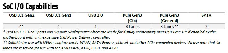 ▲ Ryzen 5 3400G、Ryzen 3 3200G 的 SoC I/O 通道規格、數量與前一世代相同。