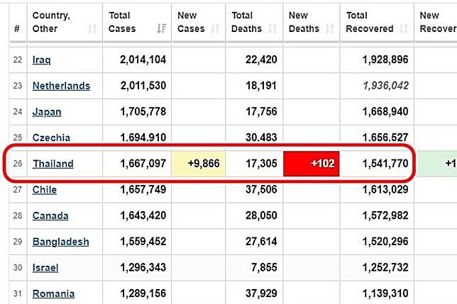 โควิดไทยไต่อันดับเงียบๆ! ล่าสุดขึ้นที่ 26 โลก