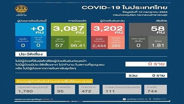 46 วันแล้ว ไทยไม่พบผู้ป่วยโควิด-19 ในประเทศ หายป่วยเพิ่มอีก 2  คน