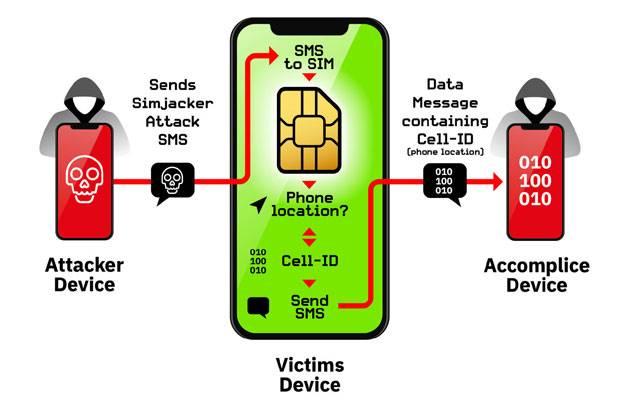 Cara Kerja Hacker Curi Data Lewat Sim Card
