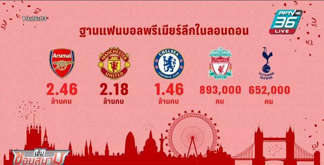 แมนฯยู มีฐานแฟนบอลในลอนดอน มากกว่า เชลซี-สเปอร์ส