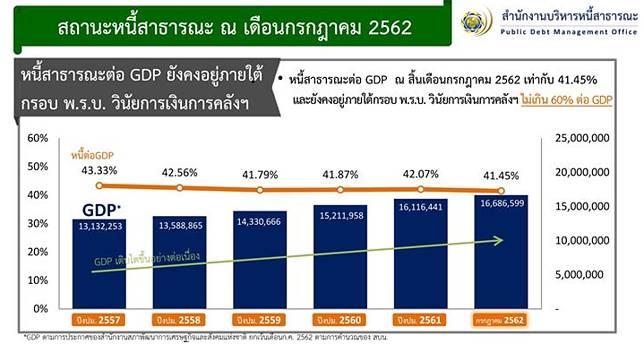 เผยหนี้สาธารณะคงค้างสิ้น ก.ค. อยู่ที่ 41.45% ของจีดีพี