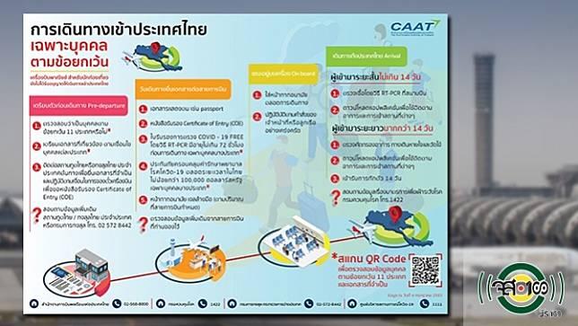 การบินพลเรือนฯ เปิดขั้นตอน 11 กลุ่มคนตามข้อยกเว้น บินเข้าไทยต้องปฏิบัติตาม
