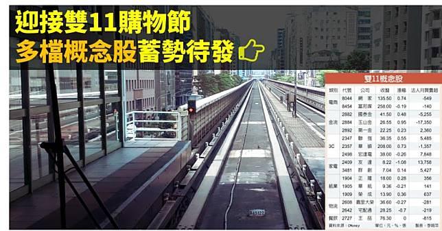 【籌碼K晨報】迎接雙11購物節 台電商、金流、3C..等多檔概念股蓄勢待發