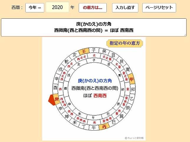 2020年的「惠方」在西南西面,日本人相信節分日在這個方位吃惠方卷可以去災辟邪、招來好運。(互聯網)
