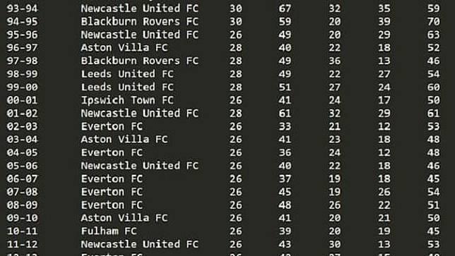 Klasemen Liga Inggris era Premier League jika enam klub besar didiskualifikasi.