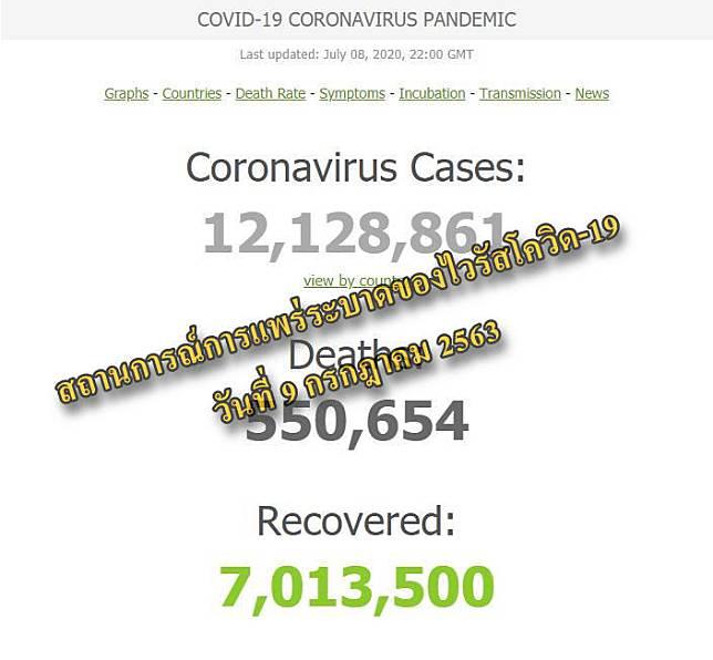 #91อัปเดต สถานการณ์การแพร่ระบาดของเชื้อไวรัสโควิด-19 วันที่ 9 กรกฎาคม 2563