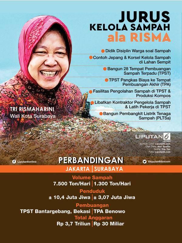 Infografis Jurus Kelola Sampah ala Risma (Liputan6.com/Triyasni)