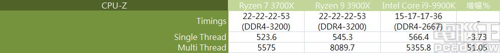 ▲ CPU-Z 內建測試,Ryzen 9 3900X 單執行緒相差 Core i9-9900K 約有 3.7%,多執行緒則依賴 24 執行緒勝過 50%。