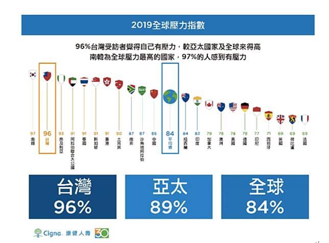 ▲根據最新公布的「2019年360°康健指數調查」結果顯示,台灣壓力指數全球第二高僅次南韓。(圖/康健人壽提供)