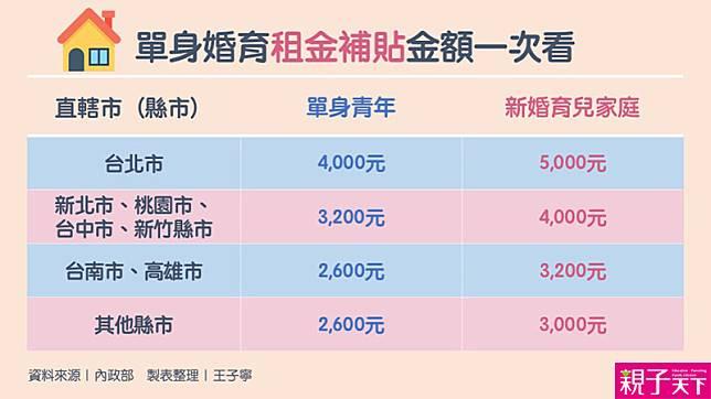 【租金補貼】新婚育兒家庭、單身青年有福了!租金補貼申請9/2開跑,最高月領5千元