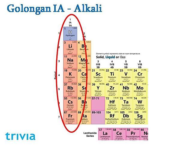 Berikut cara menghafal unsur unsur kimia dalam tabel periodik dengan photo credit dokumen pribadi ccuart Choice Image