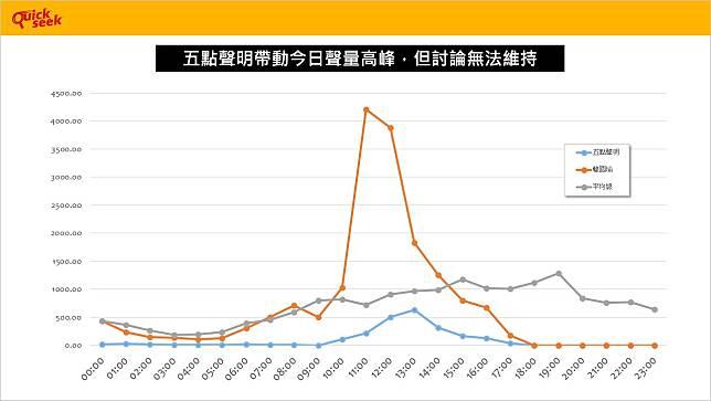 ▲韓國瑜發表五點聲明後,網路討論只維持僅僅三個小時。(圖/Quickseek提供)