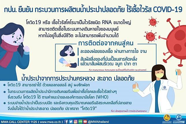 กปน. ยืนยัน กระบวนการผลิตน้ำประปาสะอาดปลอดภัย ไร้เชื้อไวรัส COVID-19