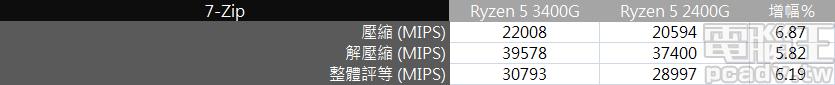 ▲ 7-Zip 壓縮/解壓縮軟體內建測試,Ryzen 5 3400G 效能成長幅度約在 5.82%~6.87% 左右。