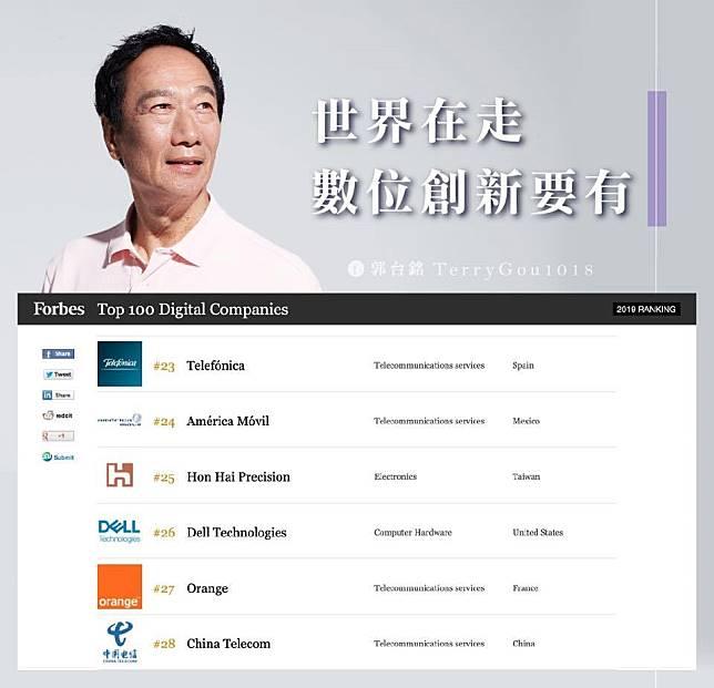 ▲《富比士》百大數位企業,今年台灣只剩2家,鴻海集團創辦人郭台銘認為,大家需要的是擁抱AI科技的勇氣。(圖/擷取自郭台銘臉書)
