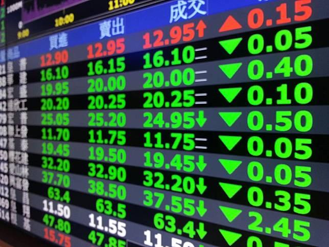 ▲台北股市今(25)日開盤沒多久跌百點,同時跌破半年線,但不久後又迅速拉回。(圖/NOWnews資料照片)