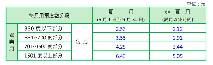 營利使用的非時間電價計價