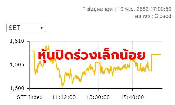 หุ้นไทยปิดร่วง 0.75 จุด มูลค่าซื้อขาย 4.8 หมื่นล้านบาท