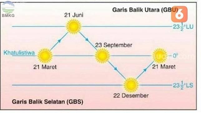 Ilustrasi Matahari Gerak Semu (NYENTRIK.COM)