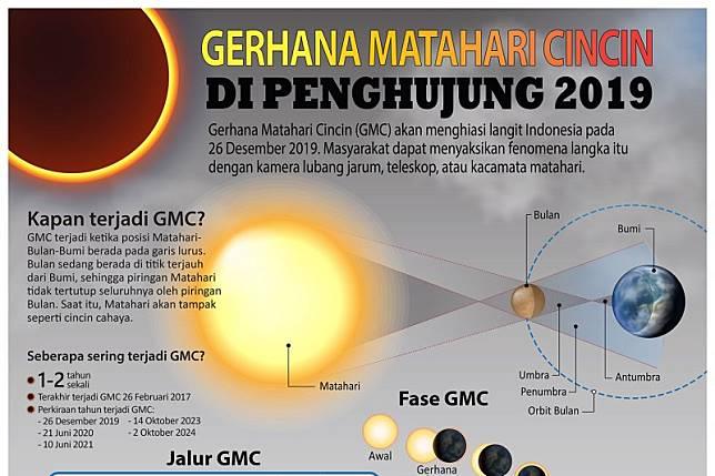 Gerhana Matahari Cincin Di Penghujung 2019