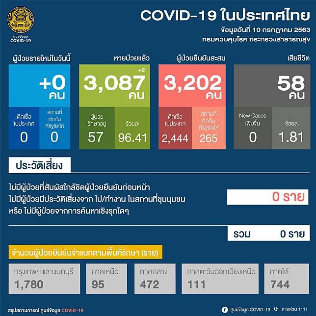 สถานการณ์ COVID-19 ประจำวันที่ 10 ก.ค.63 ประเทศไทย ไม่มีผู้ป่วยรายใหม่ ไม่มีผู้เสียชีวิต