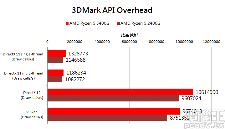 ▲ 3DMark API Overhead 以 Ryzen 5 3400G 效能較高,但雙方都出現 DirectX 11 multi-thread 多執行緒效能反而比 DirectX 11 single-thread 單執行緒還要低的現象。