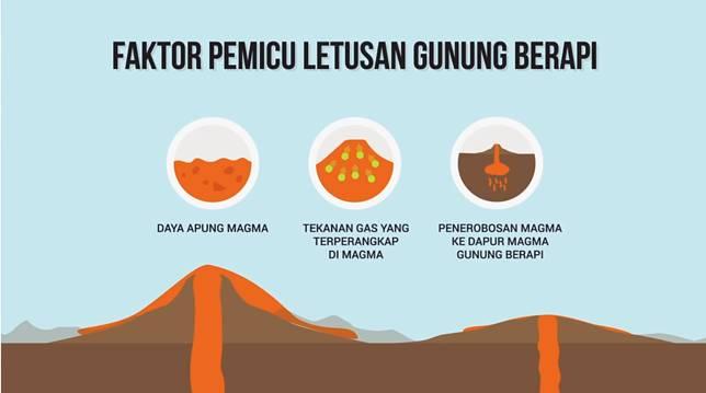 Ini pemicu letusan gunung berapi, kalau pemicu marahnya kamu apa?