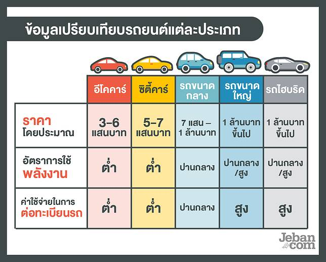ที่มา : ปรับปรุงข้อมูลจากคู่มือการเงินธนาคารกสิกรไทย