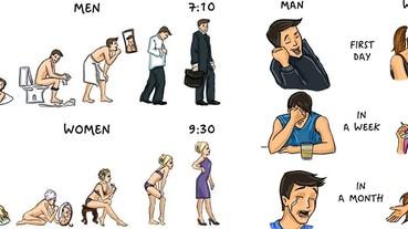 男人女人大不同!5張圖證明兩性生活習慣真的不一樣!