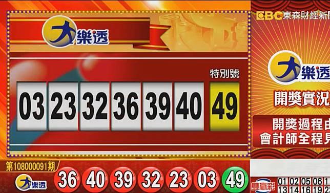 ▲連續23期頭獎摃龜的大樂透開獎了,頭獎上看7.7億元。(圖/擷取自東森財經新聞)