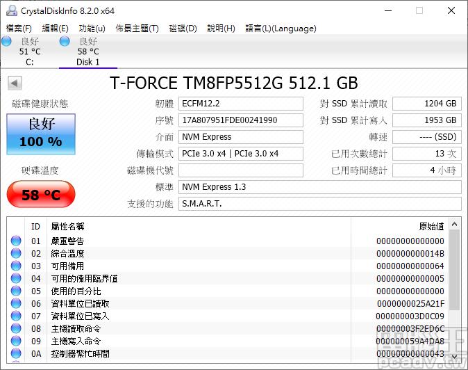 ▲ Cardea II M.2 PCIe SSD 512GB 於 IOMeter 4K 100% 隨機寫入重負載測試,依靠大型散熱片而繳出 58℃ 好成績。