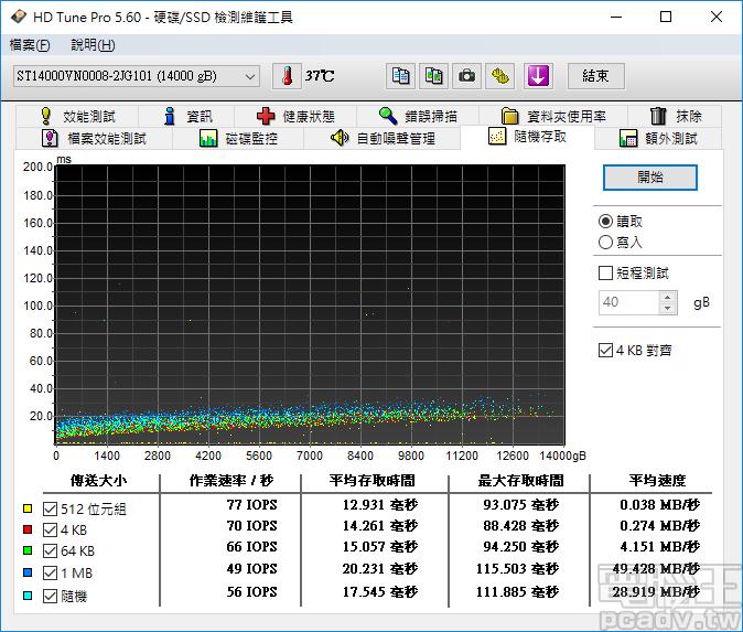 無論區塊大小為何,IronWolf 14TB 的讀取均不超過 80IOPS