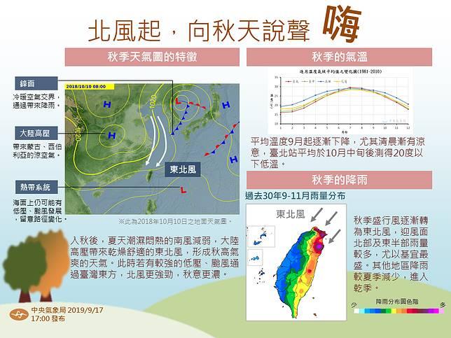 氣象局圖表