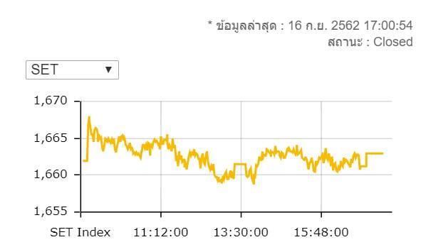 หุ้นไทยปิดบวก 0.97 จุดมูลค่าการซื้อขาย 6.1 หมื่นล้านบาท