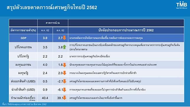 TMB Analytics ตัวเลขคาดการณ์ ปี 2562