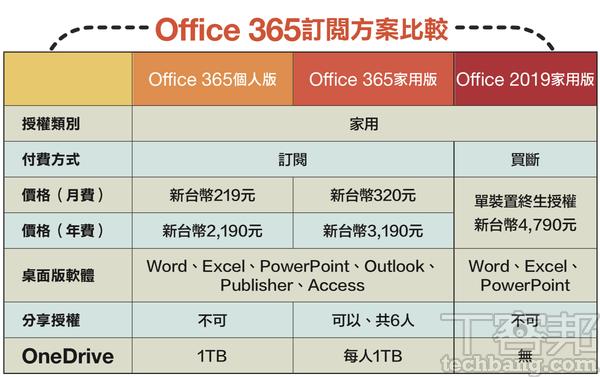 【專業軟體、雲端空間,怎樣訂閱最省錢?】微軟Office 365篇篇:先試用再付費,家用版可多人共享