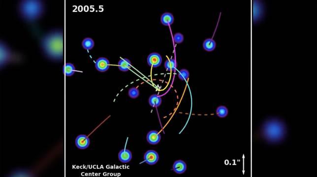 Ini ilustrasi orbit yang berpindah-pindah….