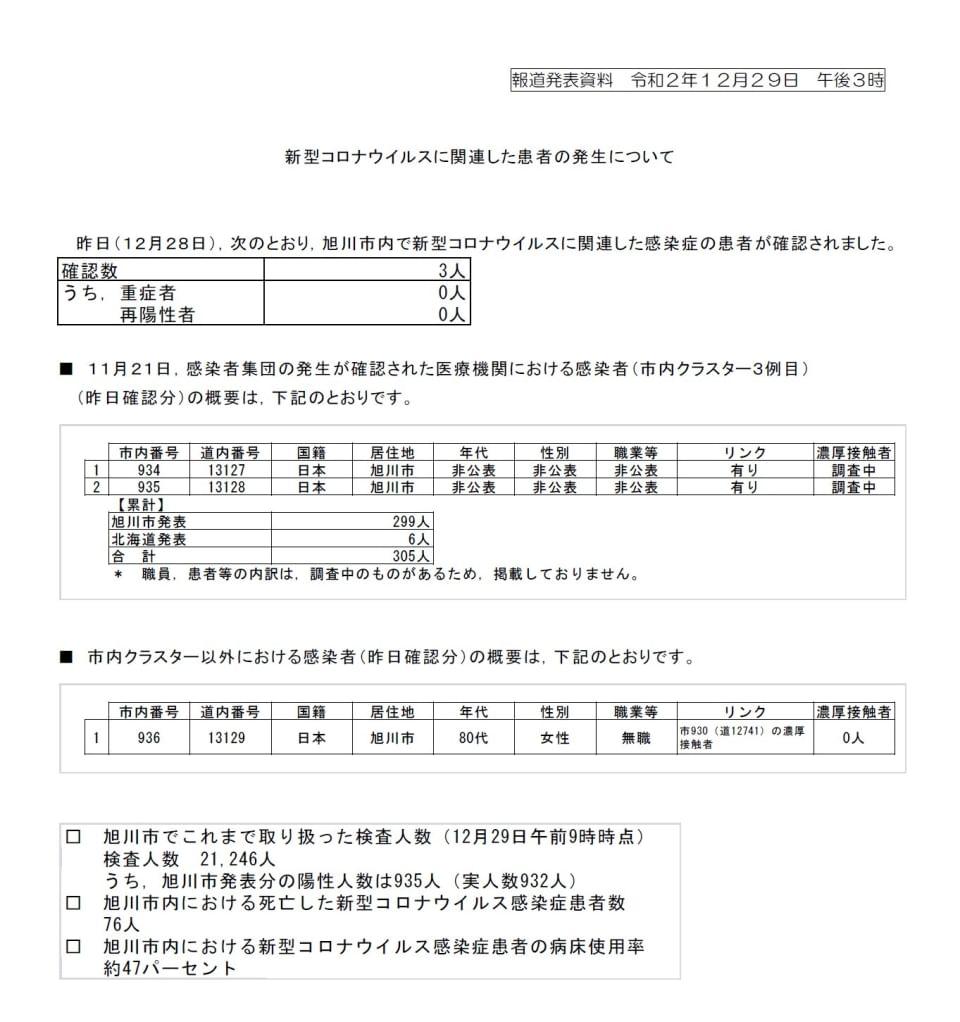 ウイルス 旭川 コロナ 新型コロナウイルス感染症の市内発生状況(7月14日現在)